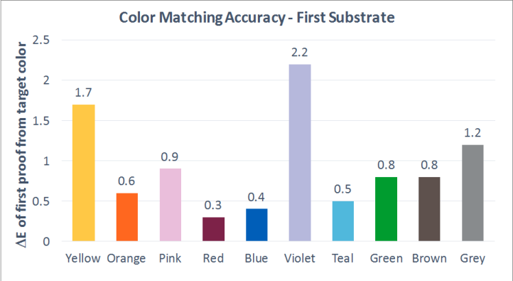 color_matching_accuracy_first_sub
