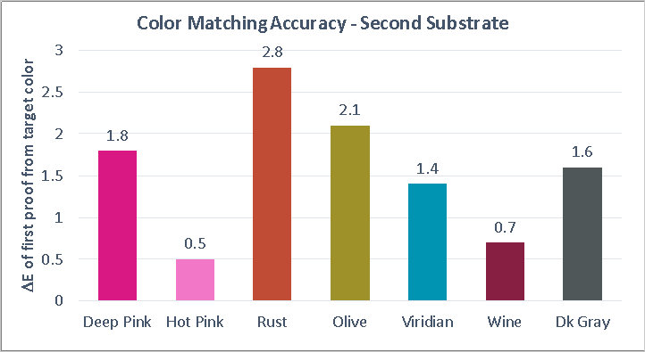 color_matching_accuracy_second_sub1