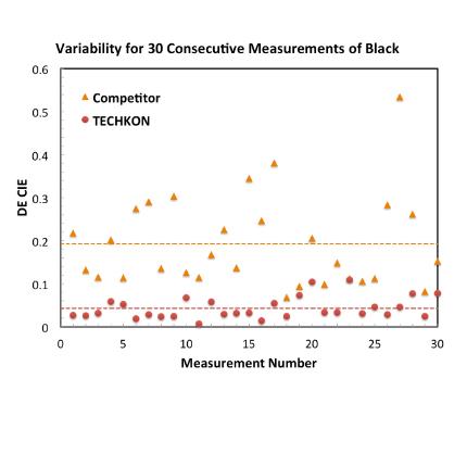 Densitometer Comparison   Accuracy Chart